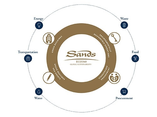 Strategi Sands Eco 360